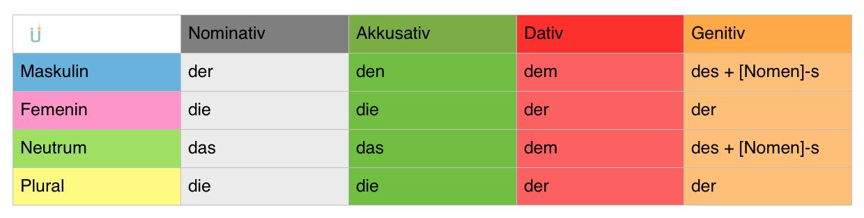tabla casos